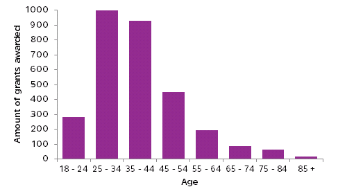 Most grants given to 24-45 age group