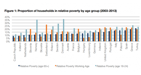 Relative poverty graph by country via the International Longevity Centre UK