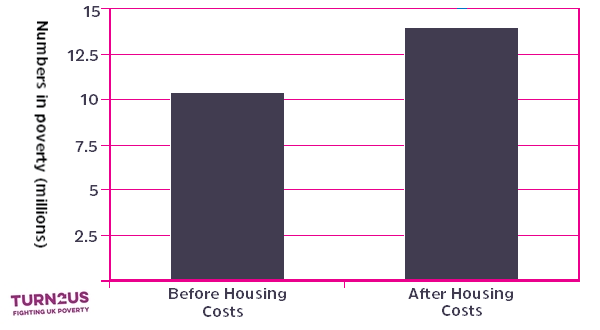 graph showing 4 million more in poverty after housing costs