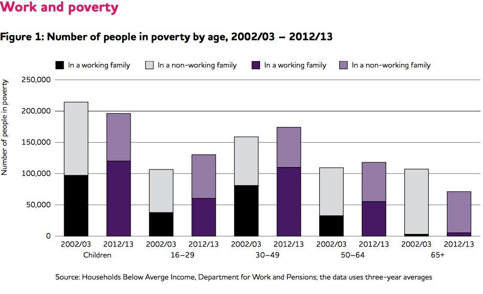Graph showing the number of people in poverty in Wales by age 2002/3 - 2012/3